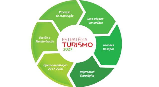Estratégia de turismo 2027